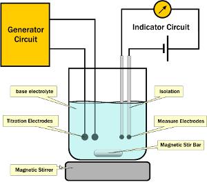 Chloridemeter